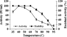 Effect of temperature on activity and stability of purified chitinase from A. faecalis AU02. Values are mean�±�SD, n�=�3