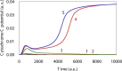 Simulation results for the Cytochrome C level time courses based upon DNA damage levels.Time course of Cytochrome C levels indicated there was a bifurcation that occurs when there is induction of apoptosis. The initial DNA damage levels, which are shown by the solid lines 1, 2, 3, 4 and 5, were: 0.0, 0.001, 0.002, 0.003 and 0.004, respectively.