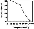 Thermal stability of CPRHG. Azocasein is the substrate for enzyme assay. The activity was expressed as per cent of activity at 10°C.