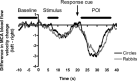Mean difference waveforms for adult data on the Circles (black) and the Rabbits (grey) paradigm. The time points where the stimulus appeared (Stimulus), part of the stimulus reappeared and the response cue (Response cue) was given, and the period of interest (POI) for calculation of the laterality index is also indicated.