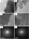 Transmission electronic micrographs of Cu(acac)2/TiO2 sample at different magnifications. (A) �200,000; (B) �250,000; (C and D) �600,000. (E and F) Electron diffraction pattern.Abbreviations: Cu(acac)2, copper (II) acetylacetonate; TiO2, titania.