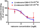Displacement of 3H-naloxone by both (-) and (+)-naloxone in BV2 microglia. BV2 microglia (2 � 106) were used for binding experiments. Cells were incubated with hot and indicated fold concentrations of cold naloxone in binding buffer (HBSS + 10% serum) for 2 hours at 4°C. Afterward, the medium was removed and cells or membrane were washed seven times with ice-cold HBSS. Cells were lysed with 400 μl of 1 N NaOH. Cell lysate or membrane was mixed with 10 ml of Ultima Gold scintillation fluid and counted for radioactivity. Results are expressed as percentage of total binding observed with hot naloxone alone and are mean ± SEM of three independent experiments performed in duplicate. **P < 0.01 compared with the corresponding control group, ##P < 0.01 compared with SOD group. HBSS, hank