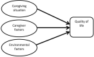A model with three sets of factors affecting the QoL of caregivers of family members with mental illness (adapted from the model of White et al., 2004 [14]).