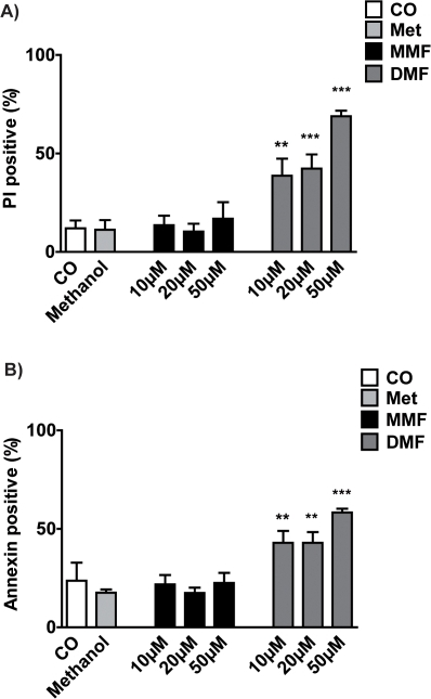 Induction of apoptosis in mouse PBMC by DMF or MMF for 48h as determined with PI (A) and Annexin (B) staining by flow cytometry.For controls PBMC were treated with 1.0% methanol or with medium alone (CO). Results are shown as means ± SEM. Significant post hoc effects versus controls (treated with methanol) are indicated by asterisks (**p<0.01, ***p<0.001).