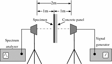 Schematic configuration of the EMI SE measurement set-up