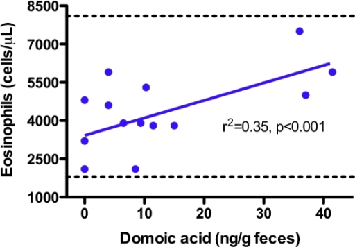 Domoic acid concentration in feces versus eosinophil count.Dashed green lines represent published reference thresholds [45]. Regression analysis indicated a statistically significant increase in eosinophil count (p<0.001), although none of the measured values were outside of established reference thresholds.