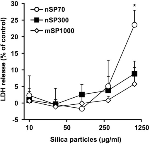Effect of silica particles on membrane damage. Cellular membrane damage in HaCaT cells after incubation with nSP70 (circles), nSP300 (squares) and mSP1000 (diamonds) for 24 h was evaluated by the LDH release assay. The percentage cellular membrane damage was calculated relative to the negative (medium) controls. Data are presented as means ± SD (n = 3).*P < 0.01 vs same dose of nSP300 and mSP1000.