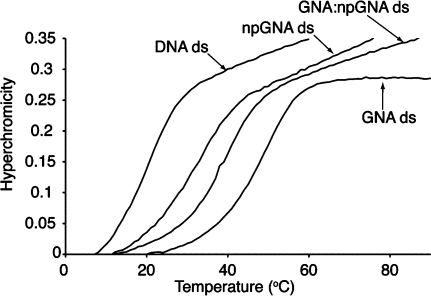 Thermal denaturation curve of a 1:1 mixture of A9 and T10 npGNA compared with A10:T10 duplexes of DNA, GNA, and GNA:npGNA.