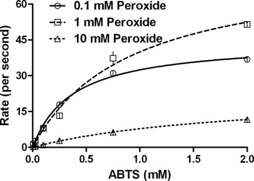 Kinetics of CPO catalyzed peroxidation of ABTS obtained by varying the ABTS concentration, at constant peroxide.Initial conditions- pH 3.5, 100 mM phosphate buffer, 30°C, [CPO]�=�20 nM.