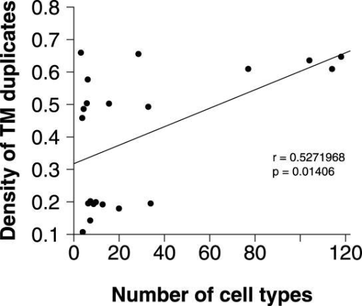 Correlation Analysis between the Maximum Number of Cell Types and the Density of the Transmembrane Gene Duplicates throughout the History of LifeThe estimates of the number of cell types in eukaryotes at different times in the past was derived from the work of Hedges et al. [23], and the corresponding density of duplicates was calculated by using linear interpolation in the time series inferred from the overall density trace (for details, see Protocol S1).