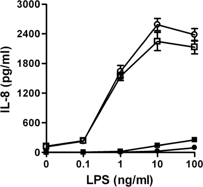 B. mallei LPS is a potent hTLR4 agonist. HEK 293-hTLR4/MD2-CD14 cells were stimulated with varying concentrations of B. mallei GM3773 (open squares) or E. coli O55:B5 (open circles) LPS following which the culture supernatants were assayed for IL-8 production. HEK 293-hTLR2/CD14 were similarly stimulated with B. mallei (filled squares) or E. coli (filled circles) LPS and the culture supernatants assayed for IL-8 production. Values represent the means ± SD of one experiment assayed in triplicate. The figure is representative of three independent experiments.