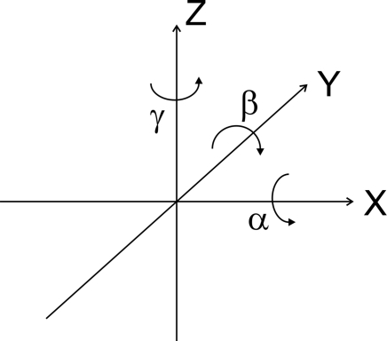 Directions of rotations around the three axes in an orthogonal coordinate system.