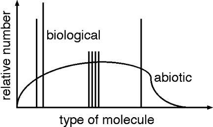 Comparison of Biogenic with Nonbiogenic Distributions of Organic MaterialNonbiological processes produce smooth distributions of organic material, illustrated here by the curve. Biology, in contrast selects and uses only a few distinct molecules, shown here as spikes (e.g., the 20 l-amino acids on Earth). Analysis of a sample of organic material from Mars or Europa may indicate a biological origin if it shows such selectivity.
