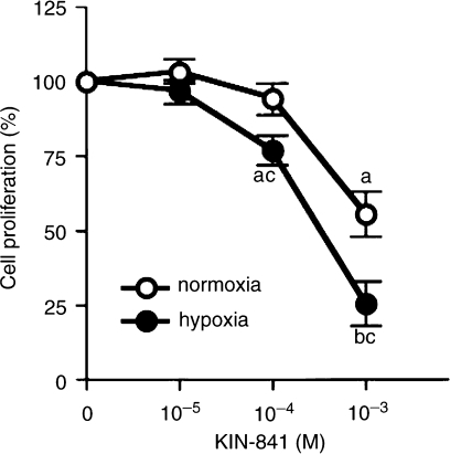 Inhibitory effect of KIN-841 on proliferation of 3LL cells under hypoxia. Cells were treated for 48�h with KIN-841 at the various concentrations indicated under normoxia or hypoxia. aP<0.05 vs controls; bP<0.01 vs controls; cP<0.05 vs normoxia.