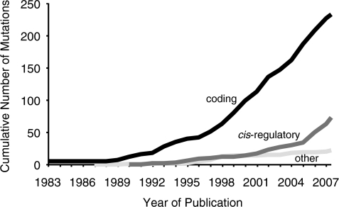 Cumulative number of coding mutations, cis-regulatory mutations and other types of mutations (gene amplification, gene loss, etc.) that have been identified over time as responsible for phenotypic evolution. Results are from data in Appendix 1. Note that the slope for cis-regulatory mutations has increased in recent years. The current discovery rate of cis-regulatory mutations approximately equals the discovery rate of coding mutations. If this reflects the long-term trend, then we expect ultimately to observe approximately equal numbers of cis-regulatory and coding mutations.