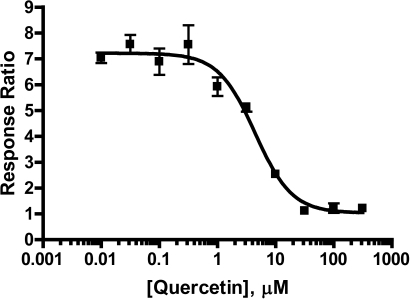 Inhibition of 17-AAG-induced beta-lactamase reporter activity in the HSE-bla HeLa cells. Cells were pretreated with the indicated concentrations of quercetin and then stimulated with 65 nM 17-AAG for 5 hours before the beta-lactamase assay was performed as described in Methods. Response Ratios were plotted for the indicated concentrations of quercetin (n=4 for each data point). The calculated IC50 for quercetin was 5.8 µM.