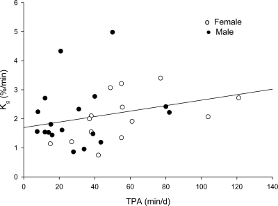 Glucose tolerance relative to total daily minutes spent in physical activity after adjustments for fat mass, sex, and race (significant at P = 0.026). d, day.