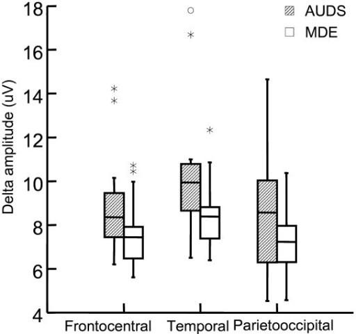 Delta amplitude in frontocentral temporal and parietooccipital regions. The difference is significant in the temporal region (p = 0.03), and tends to be significant in the frontocentral region (p = 0.08, Mann-Whitney U tests) (Table 3). Box-and whisker plot shows median, ± 25% percentile (box) and range. μV: micro volt, the y axis in the amplitude- (square root of power) spectrum.