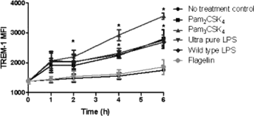 Kinetics of TREM-1 expression after TLR agonist stimulation in vitro.