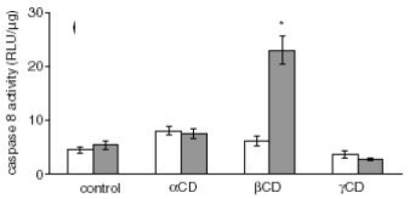 β�cyclodextrin induces apoptosis in human keratinocytes via caspase-8 activation. The caspase-8 activity was determined using the bioluminescent Caspase-Glo� 8 Assay kit (Promega GmbH, Mannheim, Germany) [11].