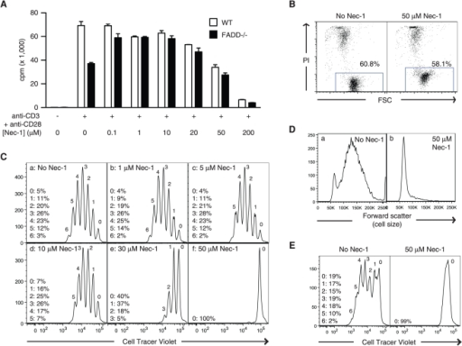 cardiovascular effects of necrostatin 1 nec 1 Cardiovascular research, volume 99, issue 1,  we investigated the utilization of necrostatin-1 (nec-1)  to check the effect of nec-1 on cmpc.