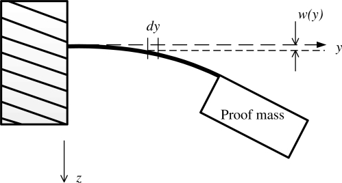 Illustrative deformation of the sensing structure subject to a downward acceleration.