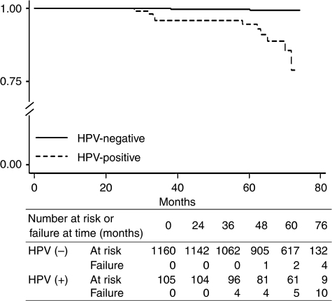 Kaplan–Meier estimates of HSIL or above outcome in HPV-positive and HPV-negative subjects. Failure was defined as the occurrence of HSIL or above cervical neoplasia. The adjusted hazard ratio was 24.9 (7.01–108.27) (P<0.0001). HPV=human papillomavirus; HSIL=high-grade squamous intraepithelial lesion.