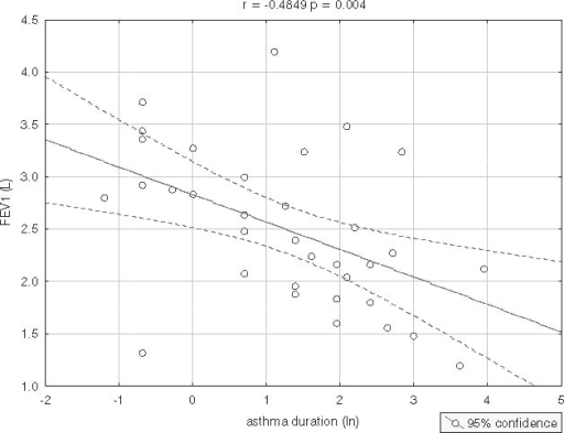 Scatterplot: astma duration (ln) vs. FEV1.
