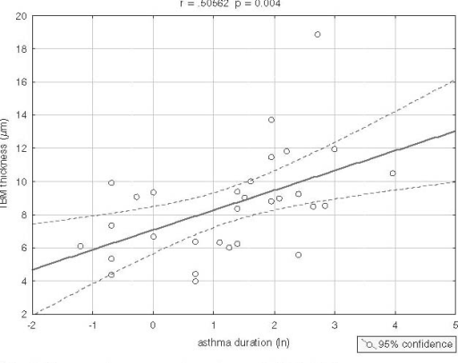 Scatterplot: astma duration vs. TBM thickness.
