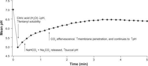 Changes in pH over the surface of the dissolving fentanyl buccal tablet during the initial 5-minute time interval. Adapted with permission from Durfee et al.15