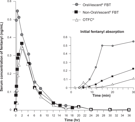 Serum concentration of fentanyl with OraVescent® fentanyl buccal tablet (FBT), non-OraVescent® FBT, and oral transmucosal fentanyl citrate (OTFC®) over time. Adapted with permission from Pather et al.19Inset shows absorption during the first 30 minutes.