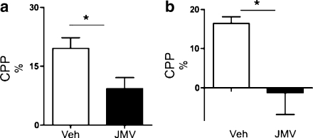 The ghrelin receptor (GHS-R1A) antagonist (JMV2959) attenuates amphetamine- and cocaine-induced conditioned place preference (CPP). a The amphetamine-induced CPP (n = 8) was attenuated by an acute single i.p. injection of the GHS-R1A antagonist, JMV2959 (n = 8), in mice. b A cocaine-induced CPP in mice pre-treated with vehicle (n = 7) was obtained, and pre-treatment with JMV2959 (n = 8) attenuated this stimulation in mice (*P < 0.05). All values represent mean±SEM