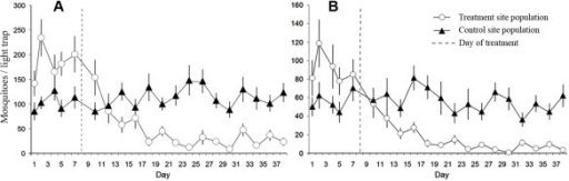 Relative abundance of Anopheles gambiae s. l. females (A) and males (B) in the ATSB-sprayed experimental treatment site and the ASB-sprayed control site, determined by CDC light trap sampling during the 38-day field trial in Bandiagara District, Mali.
