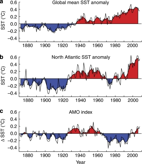 Global and North Atlantic climate trends over the past ∼150 years.(a) Global annual mean sea-surface temperature (SST) anomalies from HadISST for the period 1870–2008 (Ref. 58)(thin black line). (b) Annual mean North Atlantic SST anomalies for the period 1870–2008 (ref. 58; thin black line). (c) The Atlantic multidecadal oscillation (AMO) index for the period 1870–2008. The modern AMO index4 is defined by subtracting the global mean SST anomalies (a) from the North Atlantic SST anomalies (b). Five-year running means are shown by heavy black lines with fill in all panels.