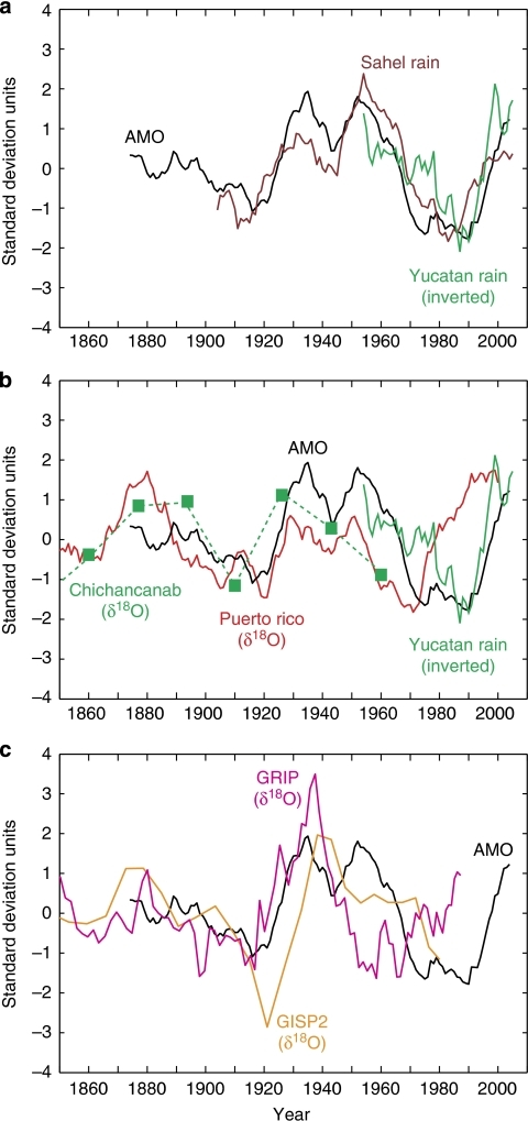 Linking Holocene climate records to the AMO index.(a) The Atlantic multidecadal oscillation (AMO) index4 (black) shown together with instrumental records of precipitation variability in the Sahel region (brown) and on the Yucatan peninsula (green; courtesy of the National Meteorological Survey of Mexico). Note that the instrumental precipitation record from the Yucatan peninsula has been inverted, implying that warm (cold) AMO phases correspond to dry (wet) conditions. (b) The AMO index4 (black) and the instrumental precipitation record from the Yucantan peninsula (green) is shown together with the coral-based δ18O record from Puerto Rico14 (red) and the δ18O record from lake Chichancanab29 (dashed green line). Note that the sign of the Chichancanab record (high δ18O=dry) means that warm AMO phases were associated with drier conditions, which is in full agreement with the instrumental record from the Yucatan peninsula and numerical model simulations7. (c) The AMO index4 (black) along with the δ18O records from GRIP24 (magenta) and GISP226 (orange) ice cores. All the records have been detrended and normalized to one standard deviation unit. Nine-year running means were computed for all records with an annual resolution, that is, the instrumental records and the δ18O record from Puerto Rico, whereas 20-year running means were computed for the GRIP and GISP2 δ18O records to suppress short-term δ18O scatter.
