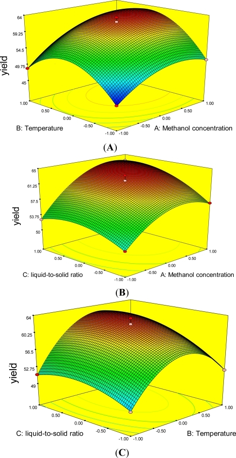 Response surface graphs for the effects of methanol concentration, temperature and liquid-to-solid ratio on anthocyanin yield of mulberry extract: (A) Methanol concentration (X1) and temperature (X2); (B) Methanol concentration (X1) and liquid-to-solid ratio (X3); (C) Temperature (X2) and liquid-to-solid ratio (X3).