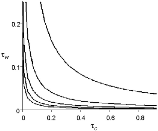 Epidemic thresholds. Each line assumes a different value for μc(the average number of wards per caregiver), and graphs the combination of τc and τw(transmission parameters) above which the population crosses the epidemic threshold. From top to bottom, the lines represent μc= 1, μc= 2, μc= 3, μc= 4, and μc= 5 .