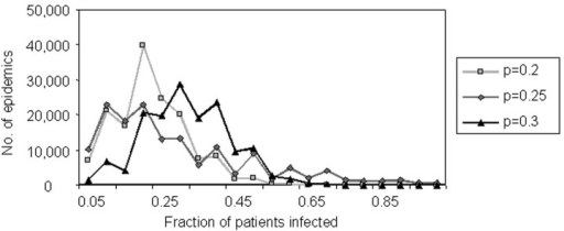 Simulated spread of Mycobacterium pneumoniae among patients within a ward.