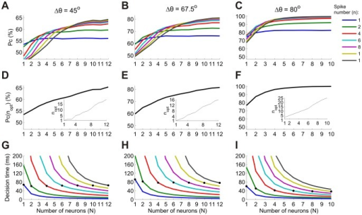Orientation discrimination using the n-tWTA readout in populations of neurons.(A–C) Probability of correct discrimination (Pc) as a function of population size (N) for two populations that differ in preferred orientation by 45° (A), 67.5° (B) and 80° (C). Different curves correspond to different values of n (see legend). (D–F) Probability of correct discrimination using the optimal value of n for each N (for the above pairs of populations). The inset shows the optimal n for each N. (G–I) Mean decision times relative to the onset signal for the neurometric curves in the top panels. (Decision times larger than 200 ms are not shown. Error bars represent ± standard error of the mean). The black circles mark the decision times when n = N; i.e., when the number of spikes used for the decision is equal to the group size. Note that the data for the left two columns are from dataset 5 in Table 1 whereas the data for the right column are from dataset 3. These datasets had different levels of spontaneous and evoked firing, which are responsible for the differences in the optimal n and in the decision times.