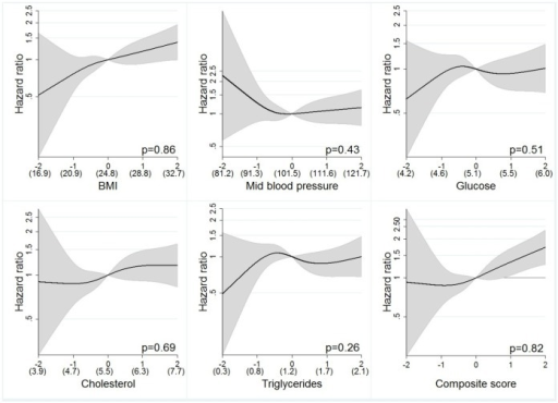Restricted cubic splines by exposures in z-scores for women.P-values from likelihood ratio-test in the figures comparing the cubic spline polynomial with a linear model. Mean values for measured levels of exposure within parenthesis, calculated for subjects fasting >8 h for glucose, triglycerides and cholesterol. Values calibrated for random errors by regression calibration.