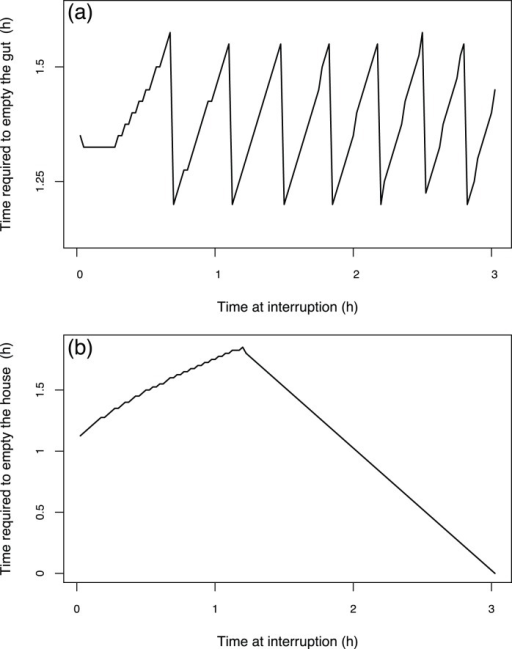 The time required to empty a compartment as function of the moment when alimentary interruption starts during the house lifetime.Times required to empty the gut (a) and the house (b). Simulations with an initial food concentration of 100  and a temperature of 15°C, and during which alimentary interruptions occurred at different moments of a house lifespan.