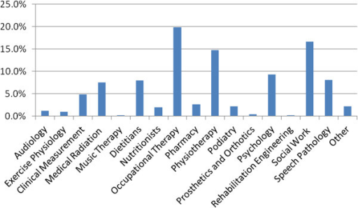 Survey participants according to profession.