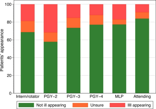 Classification selected and provider training.Frequency of classification selected by provider experience. PGY, post graduate year, MLP, mid-level provider.
