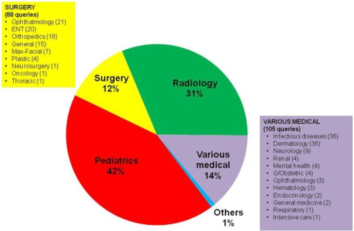 "Types of queries in the pediatric cases, categorized by the specialty of the expert to whom they were sent (n = 761). ""Pediatrics"" represents general pediatrics."