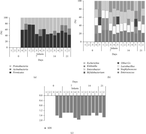 Phyla (a), genera (b), and bacterial diversity assessment by the SDI (c) of the microbiota of the meconium and fecal samples analyzed in this study. The relative contributions of the phyla and genera to the microbiota of the infant's gut and the SDI values were labeled per case and sampling time.