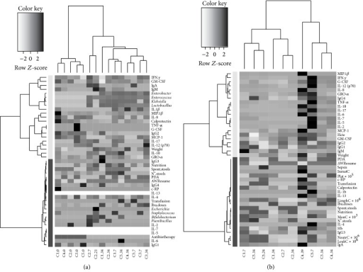 Heatmaps of fecal (a) and plasma (b) samples matrixes, considering all the quantitative variables measured and the categorized variables that were explained in the correspondent RDA, were performed. Clustering functions were applied to samples and variables after scaling the whole data set. In order to represent as much information as possible in the plot, the heatmaps were plotted using the measured data matrix scaled per variable and columns were labeled per infant and sampling time.
