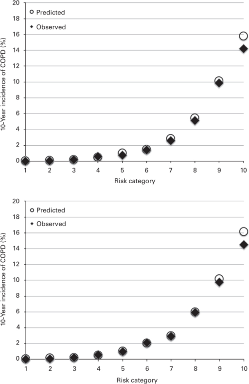 Calibration plot of the full risk prediction model including all risk factors showing the predicted and observed 10-year incidence of chronic obstructive pulmonary disease (COPD) per risk category in the validation cohort for females (upper) and males (lower).