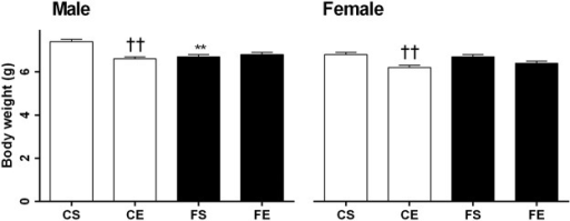 Body weight of male and female pups at postnatal day 1.Data are expressed as mean ± SEM. The first letter describes maternal diet; chow (C) or HFD (F) and the second letter describes maternal activity; sedentary (S) or exercise (E). Data in male and female offspring were analyzed separately by two-way ANOVA with maternal diet and maternal activity as factors, followed by post hoc LSD. **P < .01 maternal HFD effect; ††P < .01 maternal exercise effect.
