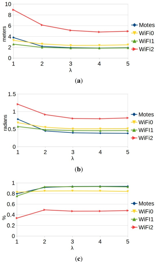 Comparison of the performance of the algorithm using the motes (blue) and each WiFi card (yellow, green, red). (a) exy; (b) eθ; (c) %tloc.