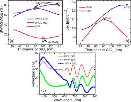 Calculated(a) SWR and SWQE (b) Short current density for the top and middle sub-cells as a function of the thickness of the SiO2 layer without nanoparticles(c) Reflection for the optimised SLAR thicknesses of 80 nm and 140 nm for the top and middle sub-cells, respectively, along with the 25 nm spacer layer for comparison.